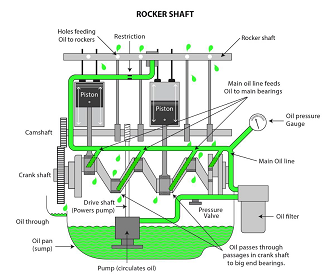 Rocker shaft diagram