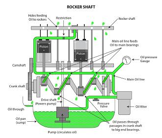 Rocker shaft diagram